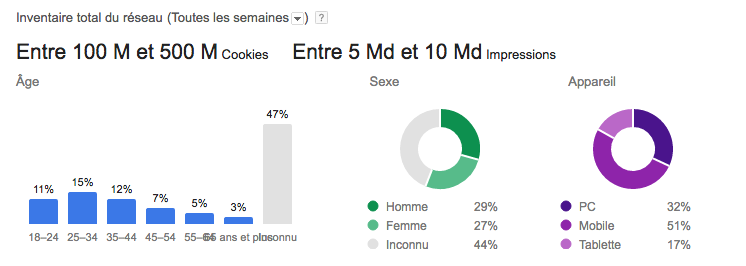 Superbe illustration de Google Adwords Planner Display ! Tu aimes Google ?