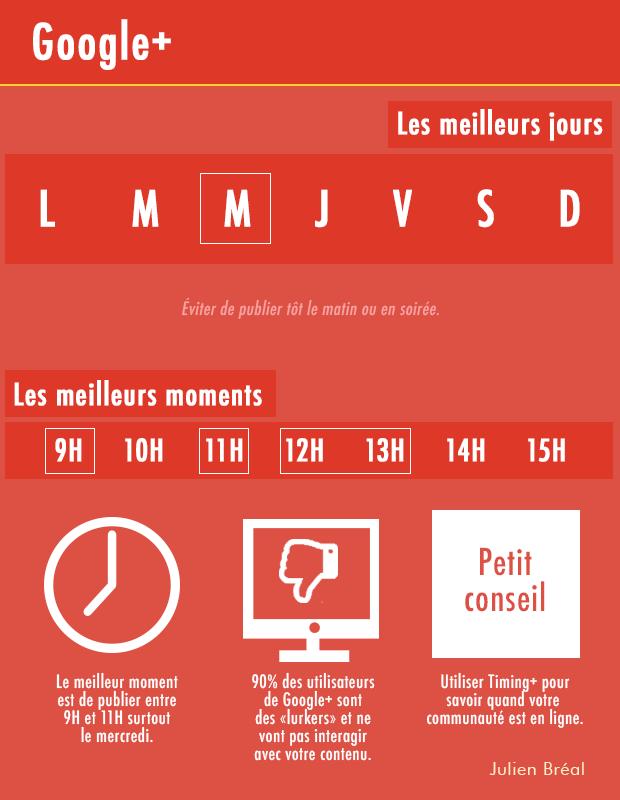 Publier réseaux sociaux - Google+