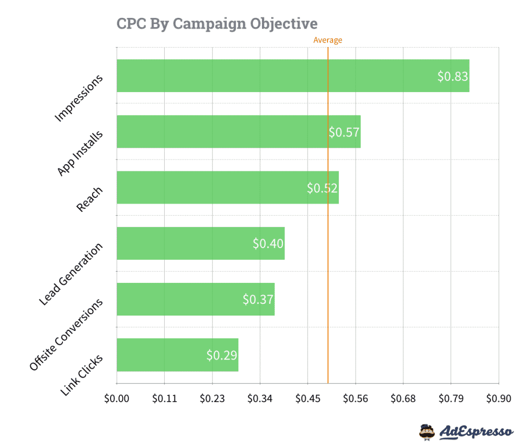 CPC-en-fonction-des-objectifs