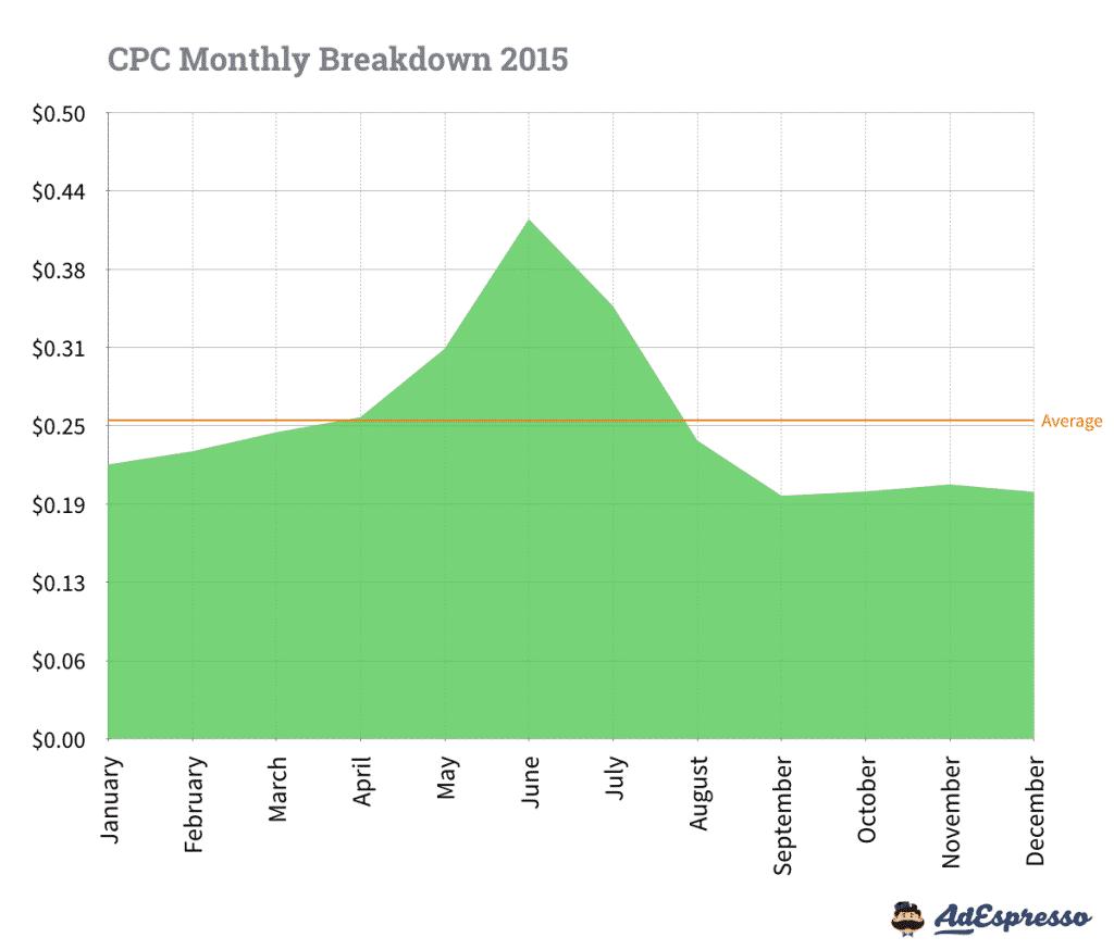 CPC-par-mois-en-2015