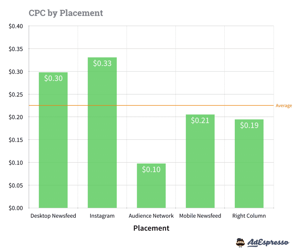 CPC-par-placement-Facebook