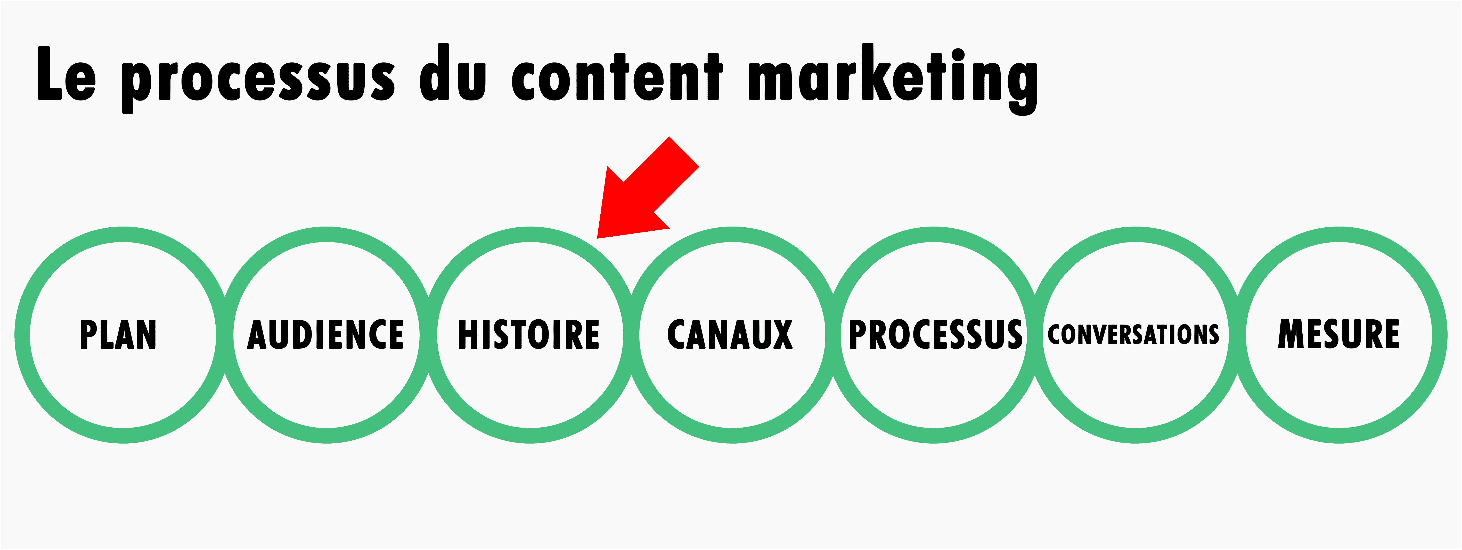 Content-Marketing-Processus1