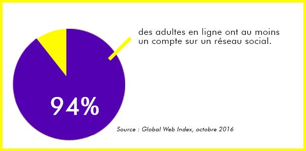 94% des adultes en ligne ont au moins un compte sur un réseau social