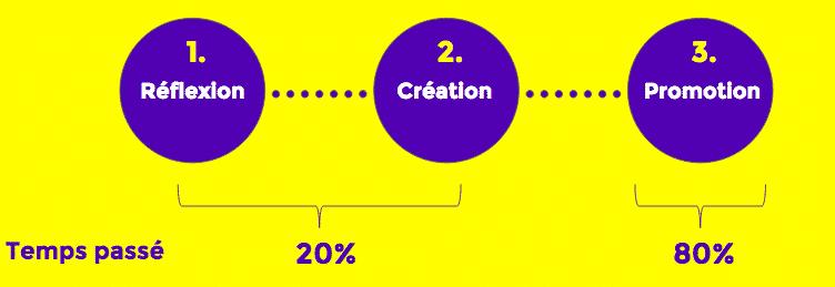 3 etapes dans votre content marketing