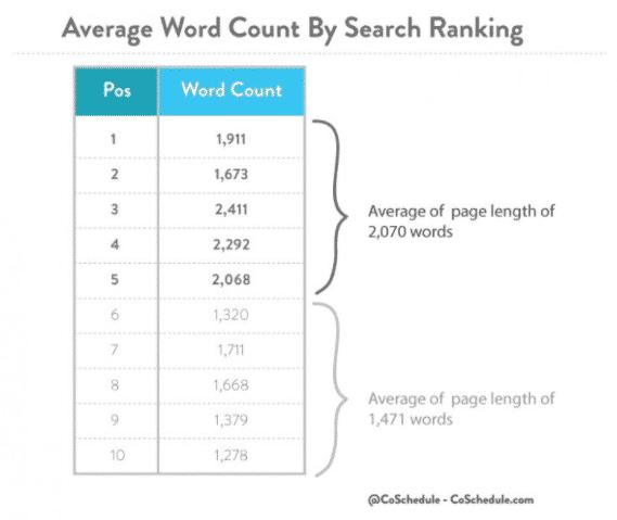 Combien de mots dans un article ?