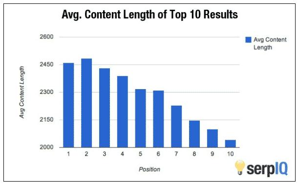 Quelle est la bonne taille d'un article de blog ?