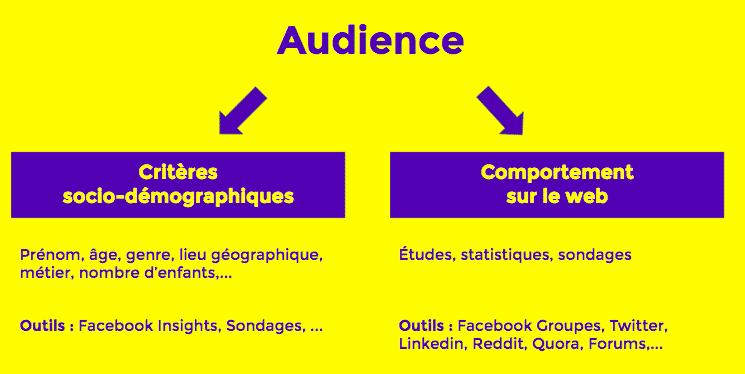 Quelle est votre audience ? - Augmenter trafic blog
