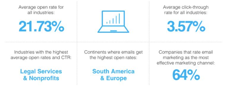 Image d'une étude sur le taux d'ouverture moyen des emails