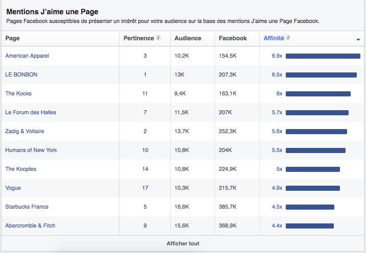 Le plus d'affinité avec des pages Facebook