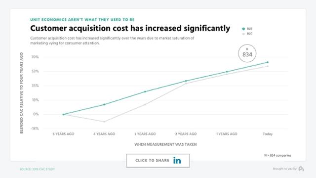 Cout acquisition - B2B - B2C