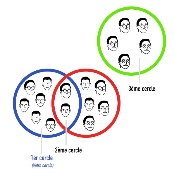 Linkedin - Fonctionnement des cercles 1er, 2eme et 3eme