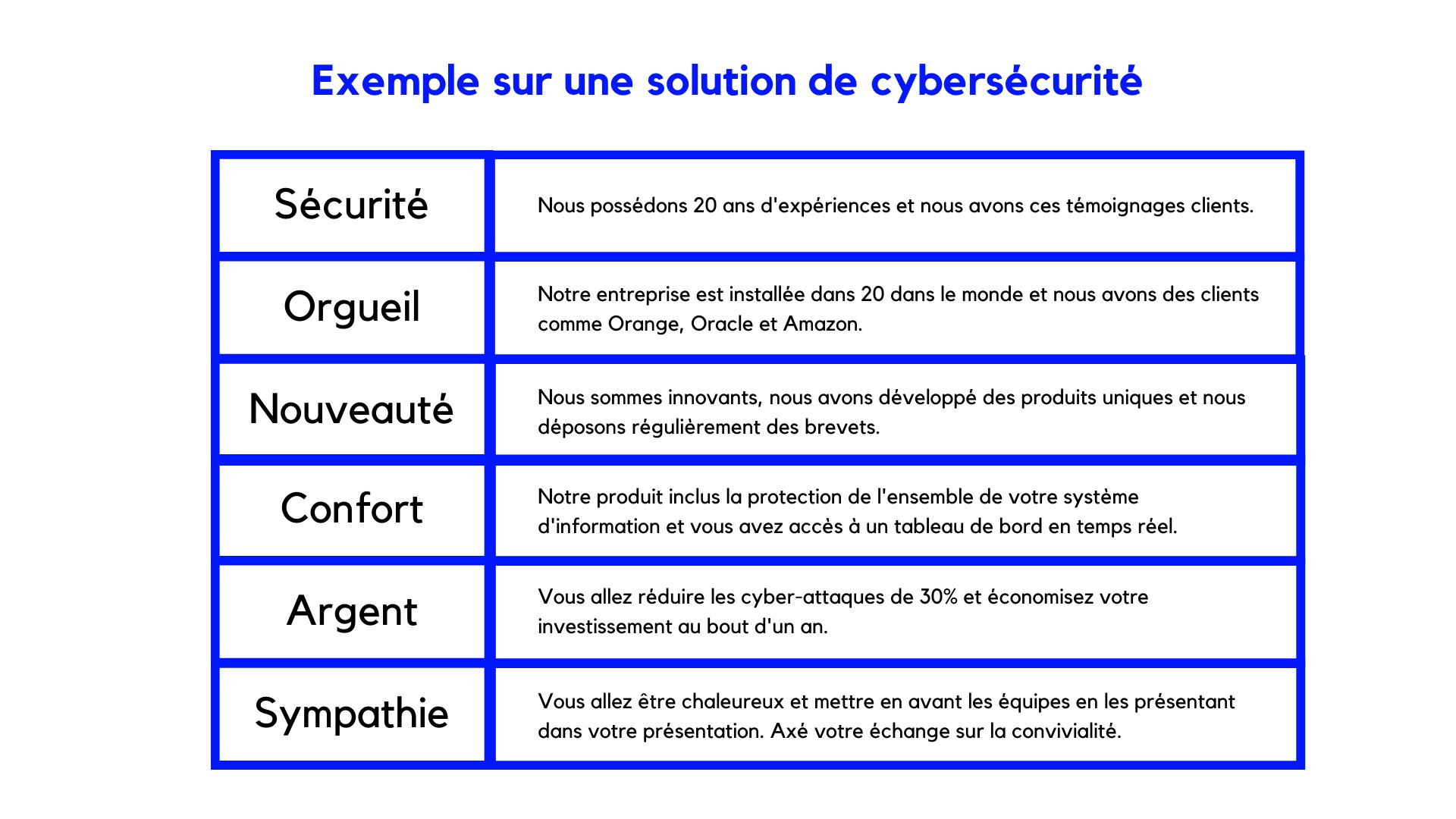 exemple CAP SONCAS - cybersecurite
