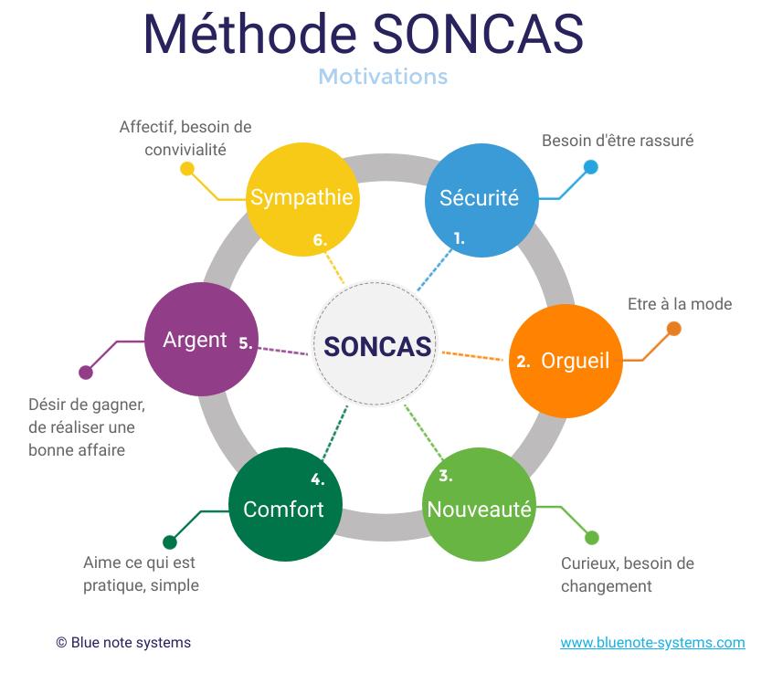 methode-soncas-motivation