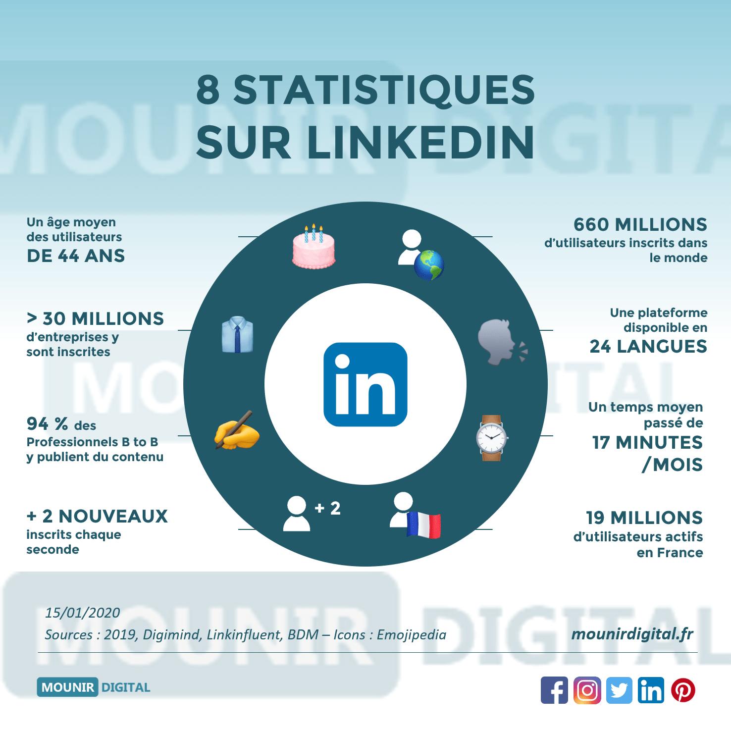 statistiques-LinkedIn