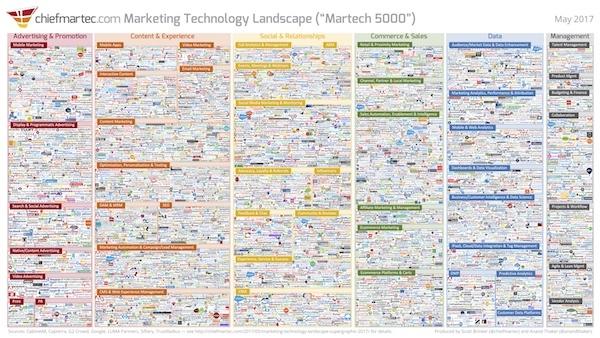ChiefMartec.com_-_Technology_Landscape_2017