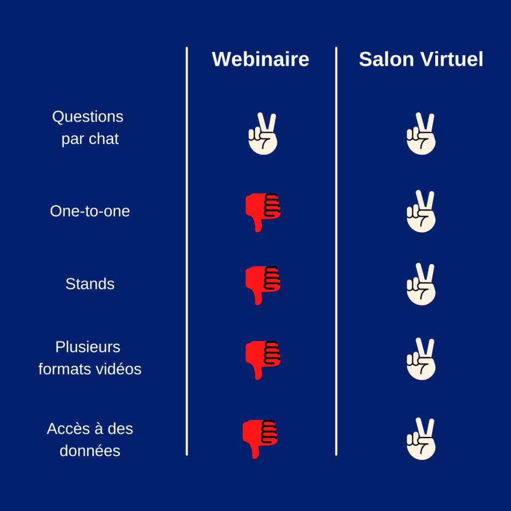 Comparaison webinaire vs salon virtuel